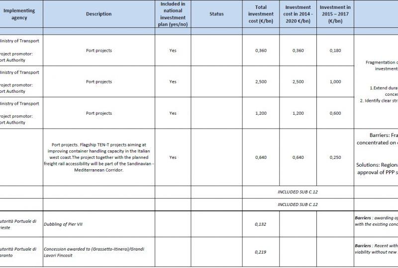 I progetti portuali italiani proposti dal Mef nel piano Jucker