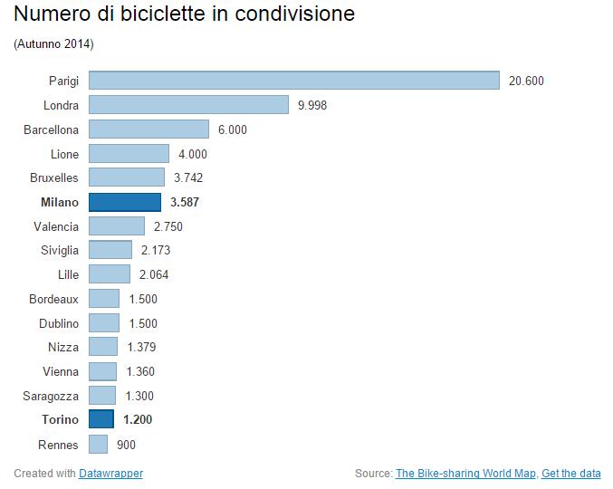 biciclette in condivisione