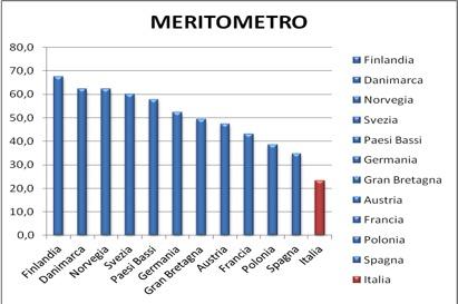 Meritometro