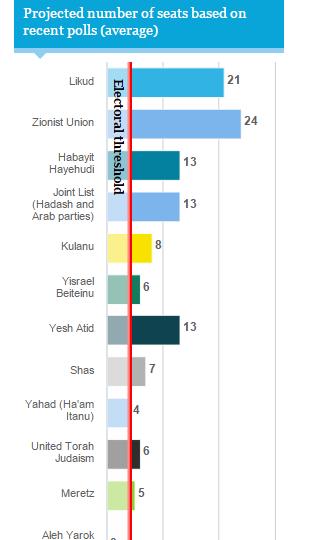 Proiezioni seggi (fonte Haaretz)