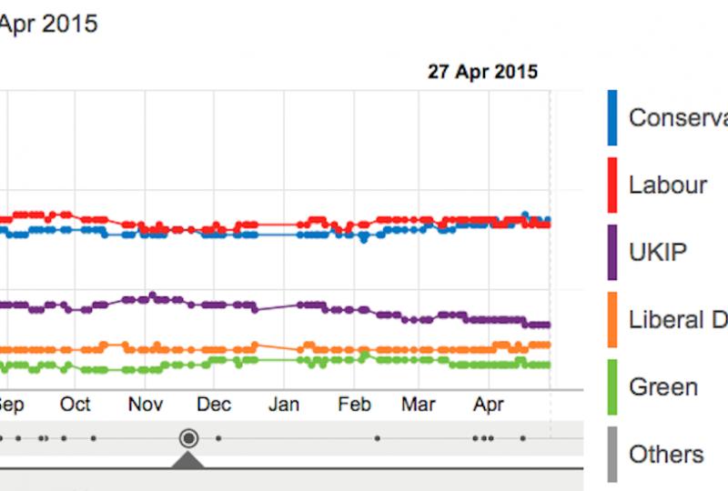I sondaggi della Bbc monitorati giorno per giorno