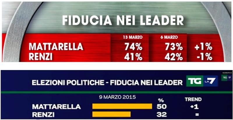 Figura 3: La fiducia nei leader nei sondaggi Ixè (sopra) ed Emg (sotto)