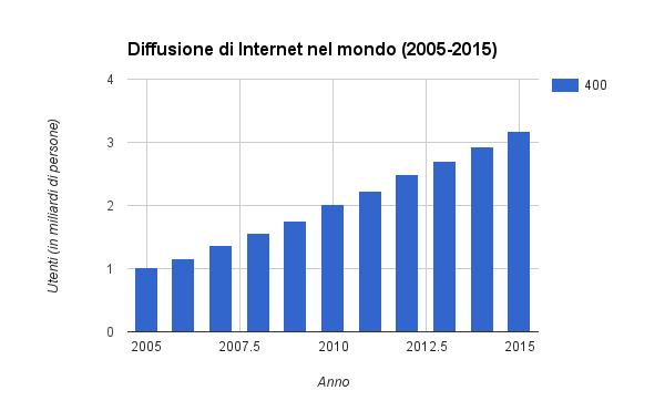 Numero di utenti Internet