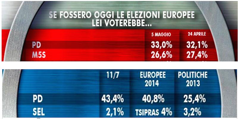 Figura 2: il Pd prima e dopo le europee nei sondaggi Ixè