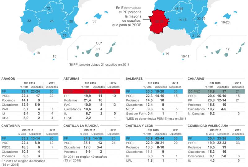 Proiezioni voto delle regionali