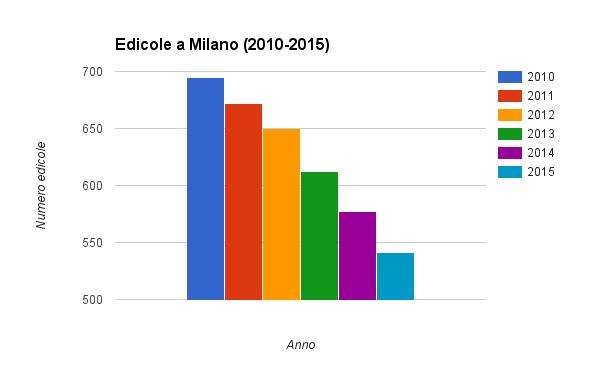 Edicole a Milano