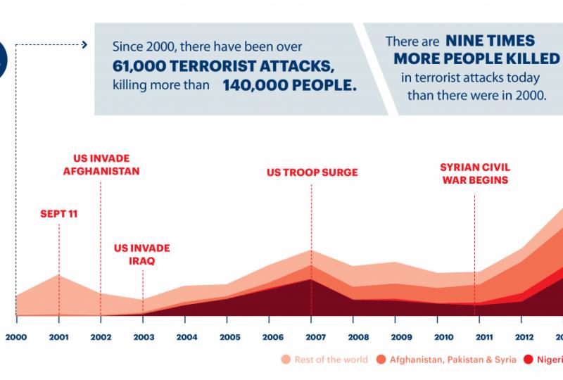 Morti per terrorismo