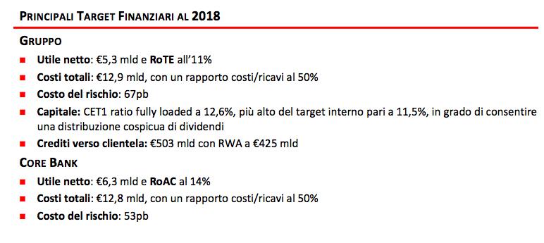 Target Unicredit 2018