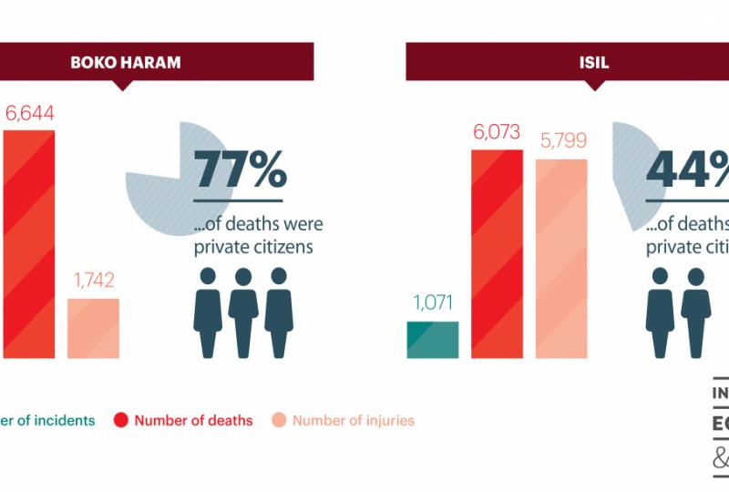 Vittime Boko Haram Isis