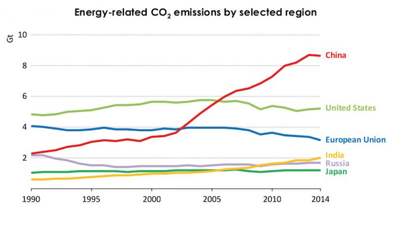 emissioni-IEA