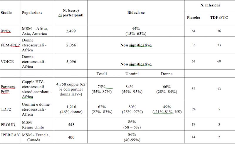 """Sintesi dei risultati degli studi clinici condotti sulla PrEP """"sessuale"""" utilizzando TDF/FTC per os"""