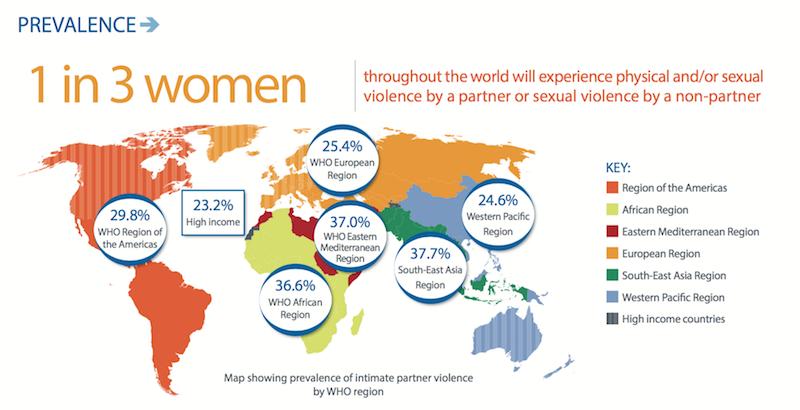 violenza contro le donne OMS