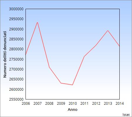 Numero delitti 2006-2014