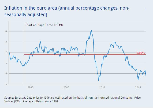 Inflation EU