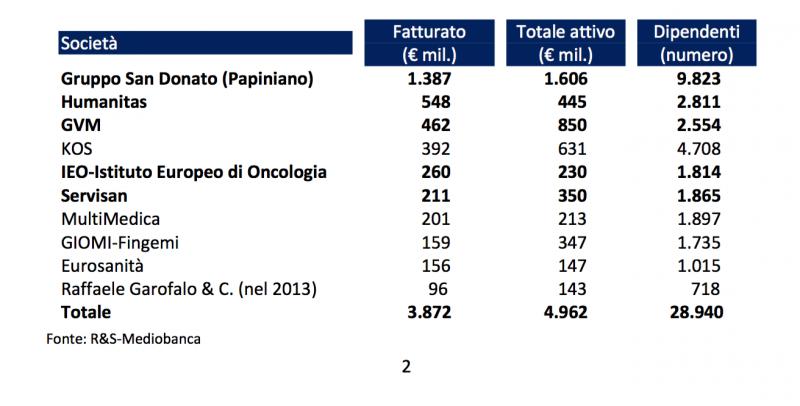 I dieci maggiori gruppi ospedalieri privati italiani nel 2014