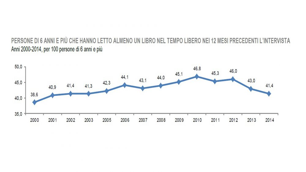 Dati Istat 15 gennaio 2015