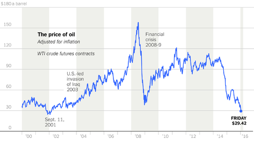 Prezzi del petrolio - Fonte: http://www.nytimes.com/interactive/2016/business/energy-environment/oil-price-supply-demand-imblance.html