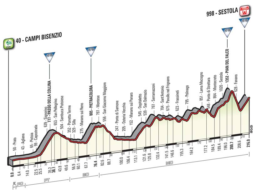 10 tappa Giro d'Italia 2016