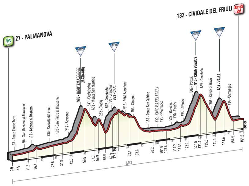 13 tappa Giro d'Italia 2016