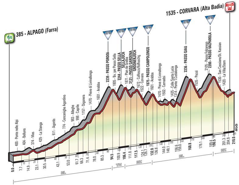 14 tappa Giro d'Italia 2016
