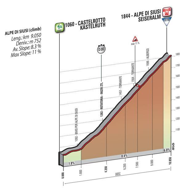 15 tappa Giro d'Italia 2016