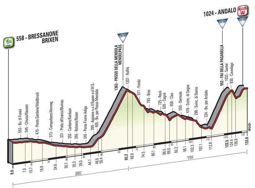 16 tappa Giro d'Italia 2016