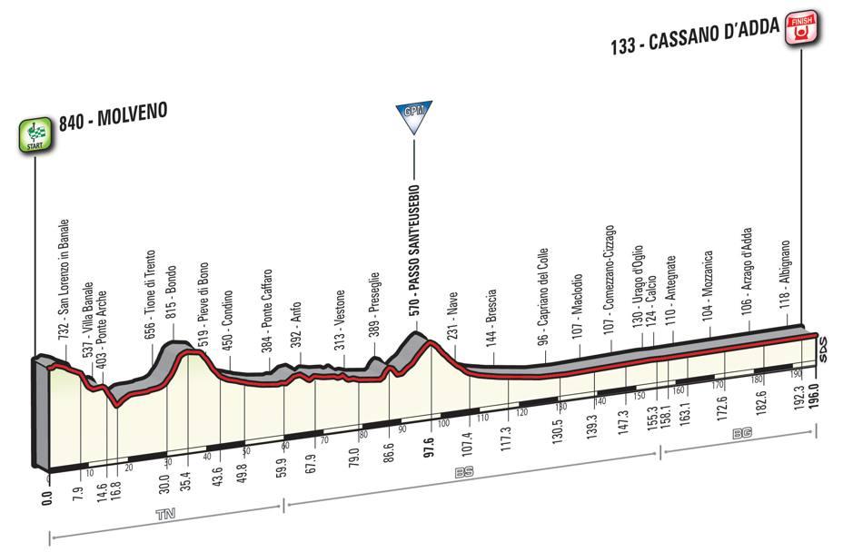 17 tappa Giro d'Italia 2016