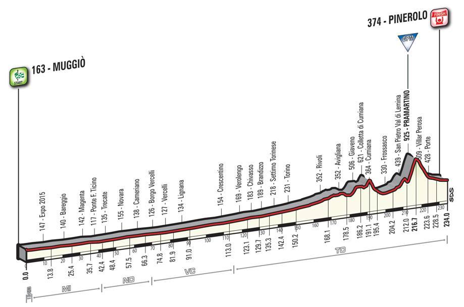 18 tappa Giro d'Italia 2016