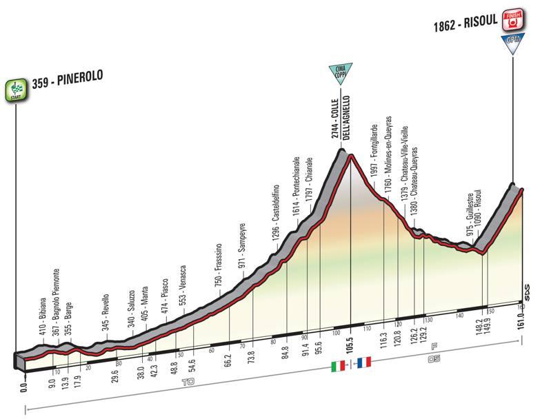 19 tappa Giro d'Italia 2016