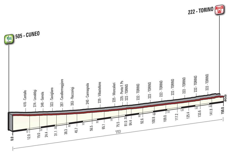 21 tappa Giro d'Italia 2016