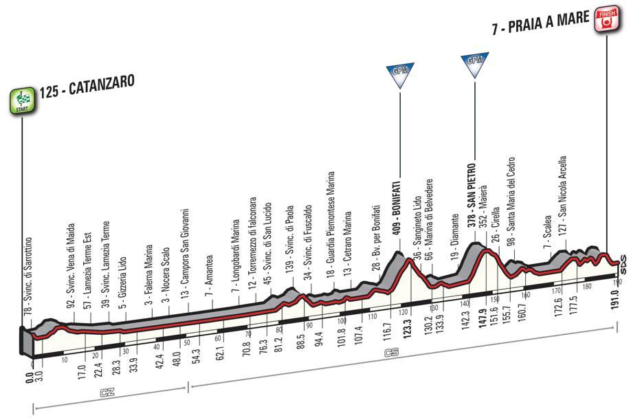 4 tappa Giro d'Italia 2016