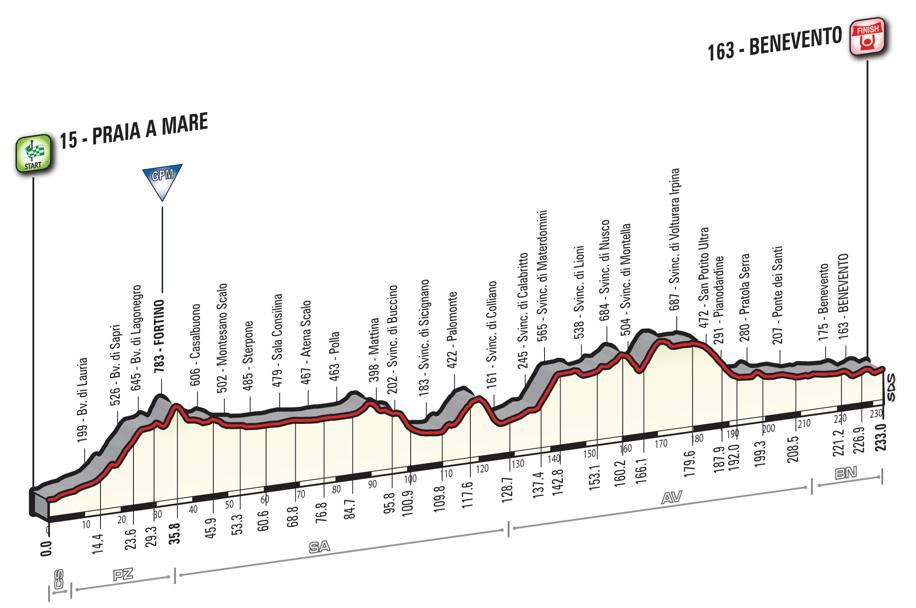 5 tappa Giro d'Italia 2016
