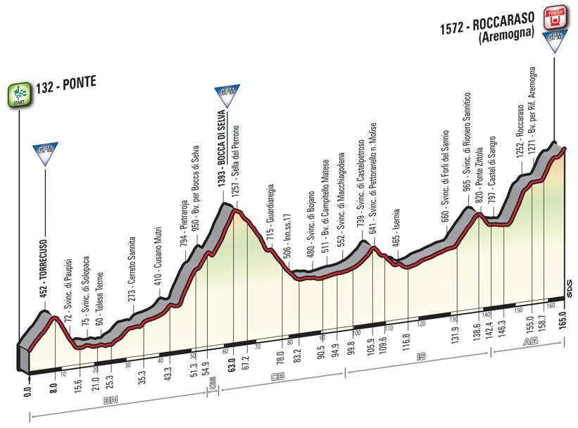 6 tappa Giro d'Italia 2016