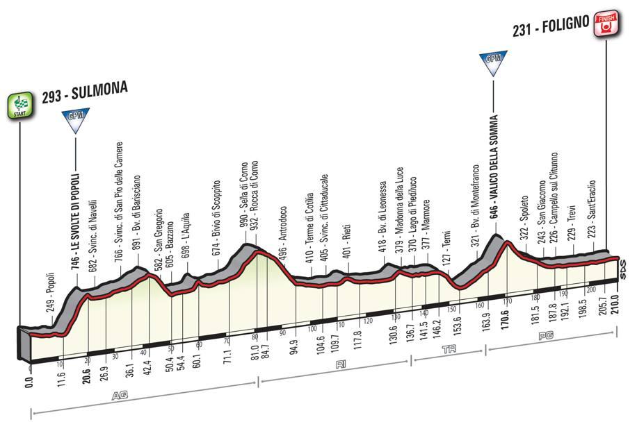 7 tappa Giro d'Italia 2016