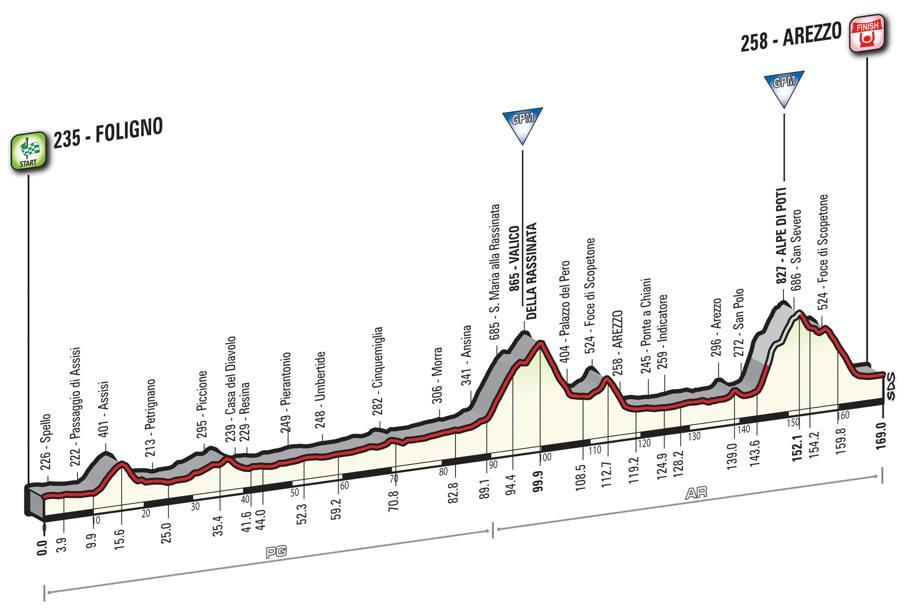 8 tappa Giro d'Italia 2016