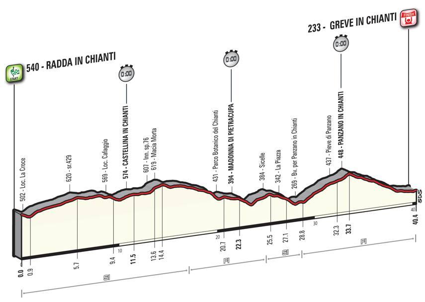 9 tappa Giro d'Italia 2016