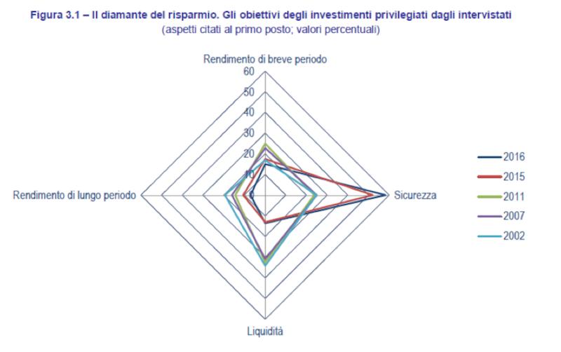 obiettivi investimenti 2