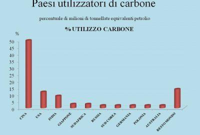 paesi-utilizzatori-di-carbone