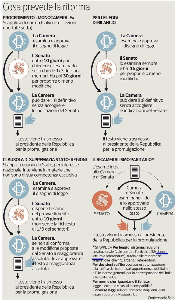 infografica sulla riforma costituzionale - fonte: Corriere della Sera