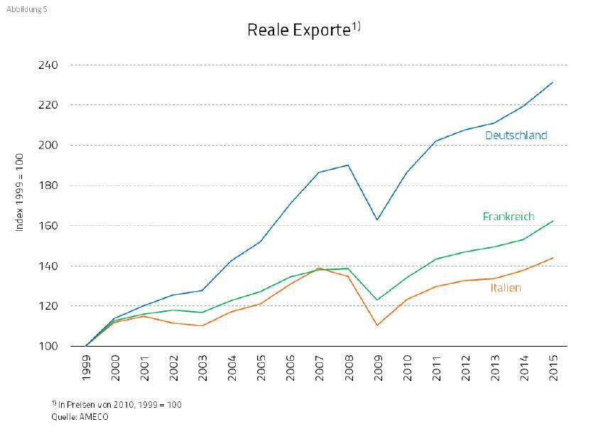 reale_exporte