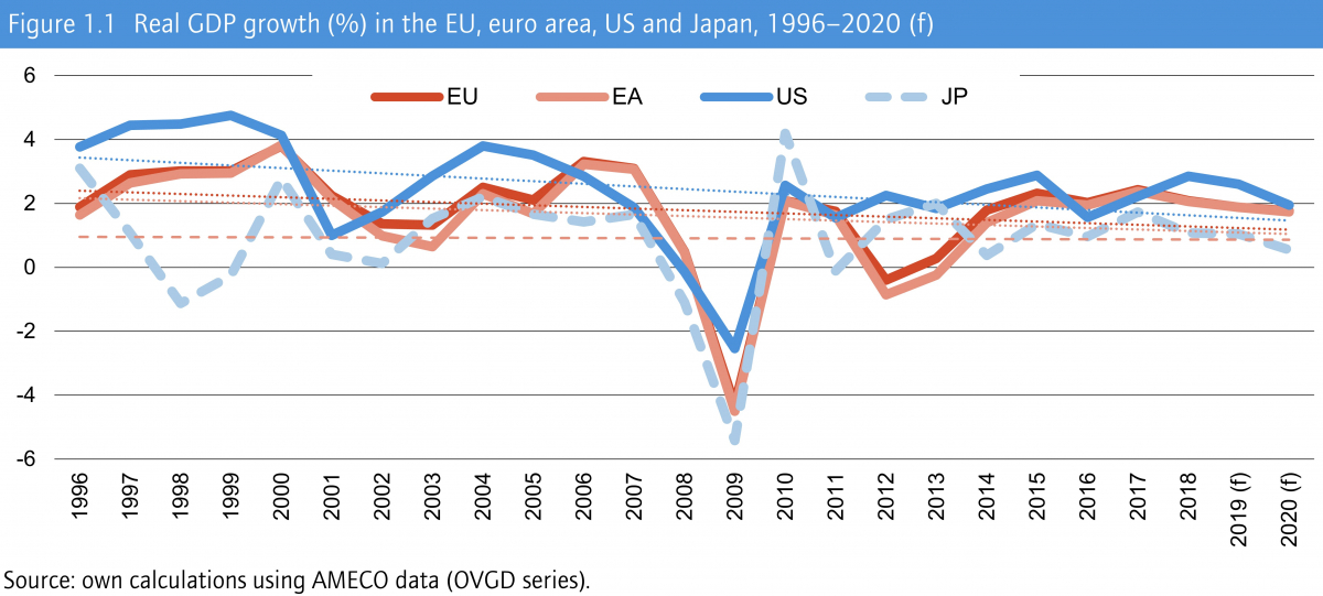 Qui per l'originale (https://www.etui.org/services/facts-figures/benchmarks/economic-developments-real-gdp-growth-in-europe-the-us-and-japan)